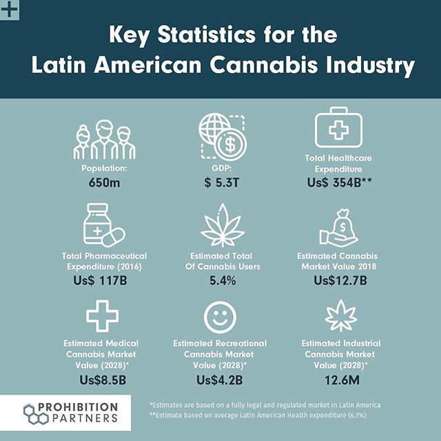 Medical cannabis is legal in 10 out of the 11 countries profiled in our LATAM Cannabis Report™, download today to understand more about legislation and regulation in the region. - - - #cannabis #latam #medicalcannabis #cannabisnews #marketinelligence #uruguay #brazil #argentina #drugpolicy #drugpolicyreform #regulation #recreational