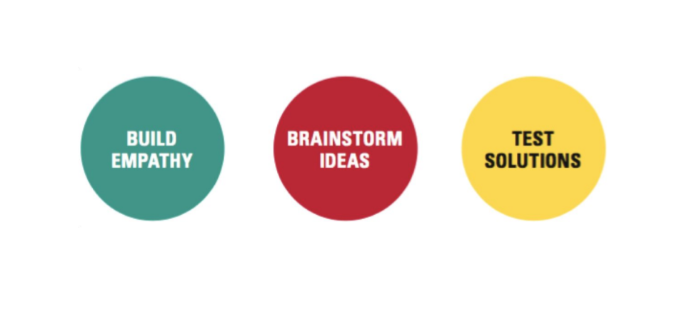 The primary Design Thinking concepts