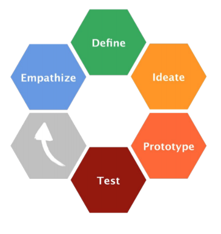 The Design Thinking loop (credit Stanford University School of Design)