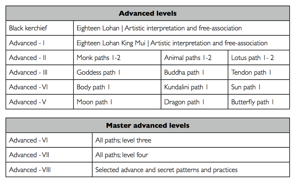 Lohan yoga advanced levels.png