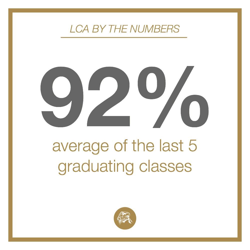 LCA percent.jpg