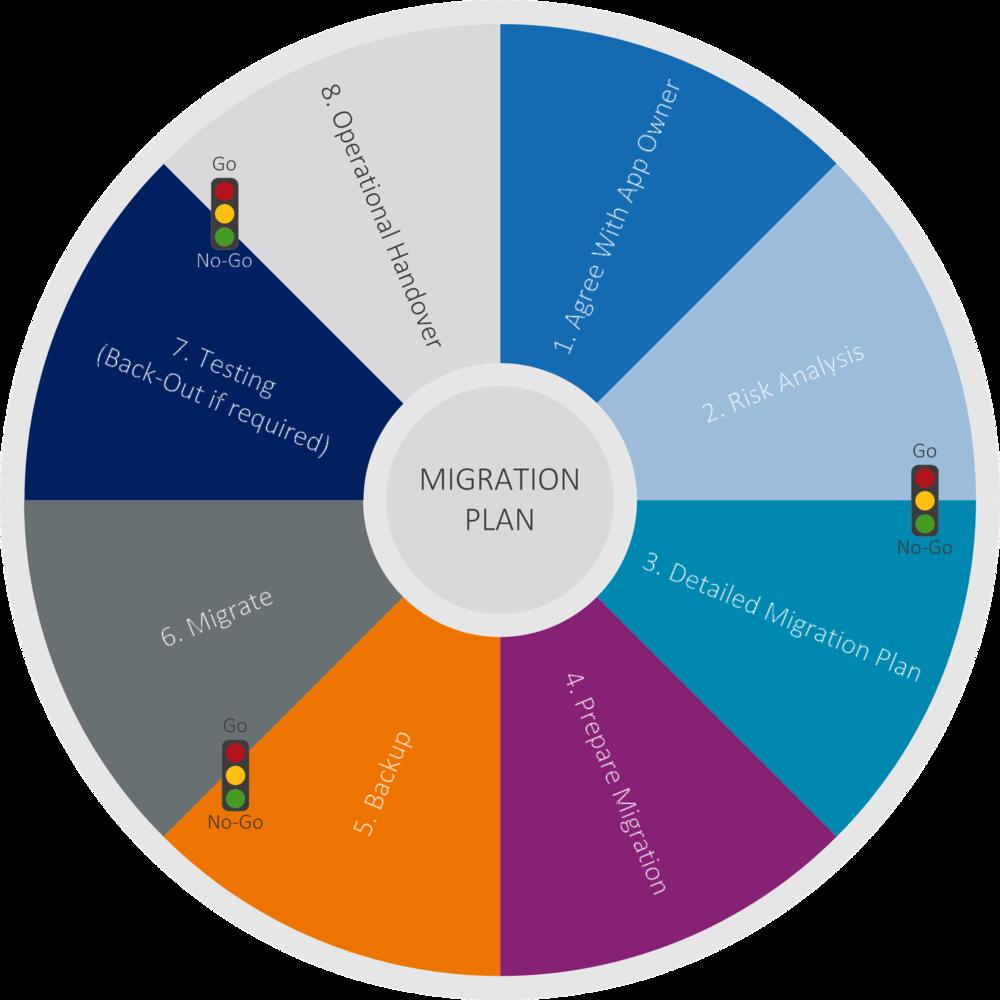 Migration Plan.png