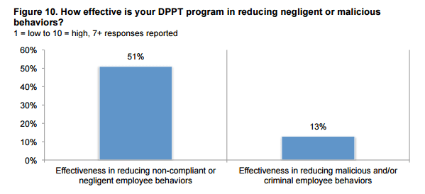 DPPT-programs-for-reducing-negligent-malicious-behaviors