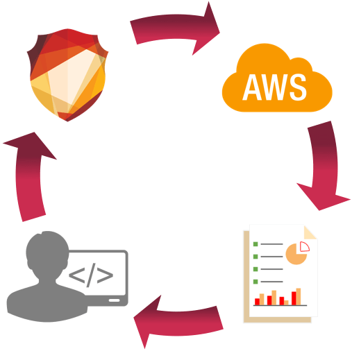 amazon-machine-learning-aws