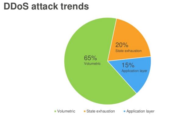 DDoS attach trends