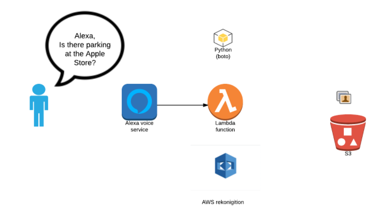 Alexa - Parking.PNG