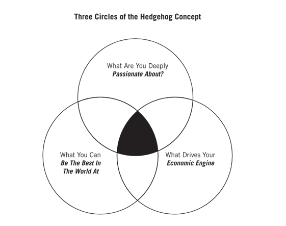 Three Circles of the Hedgehog Concept