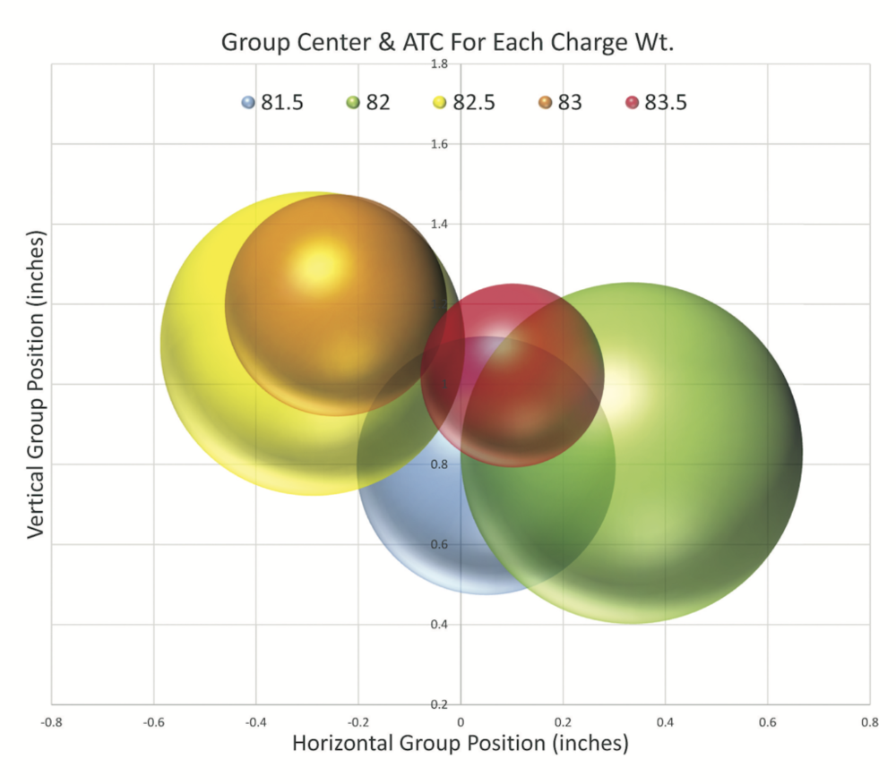 Here's another graphic depicting Average Distance to Center (ATC) for each load plotted at each group's center. If ATC was scaled up to better represent average group size, there would be much more overlap in the circles.