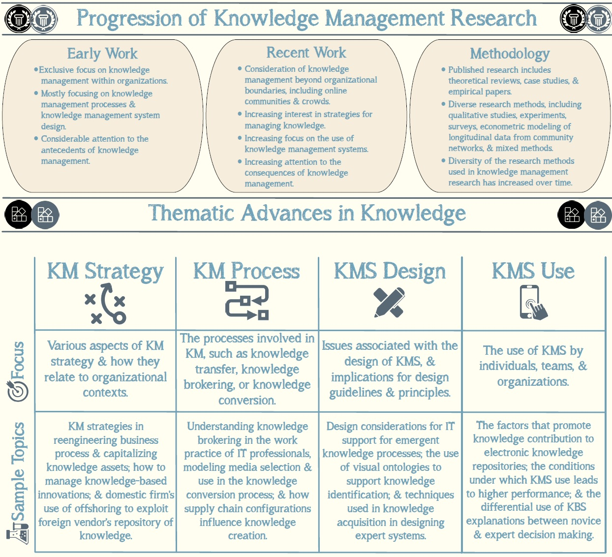 Pdf work managing knowledge and innovation