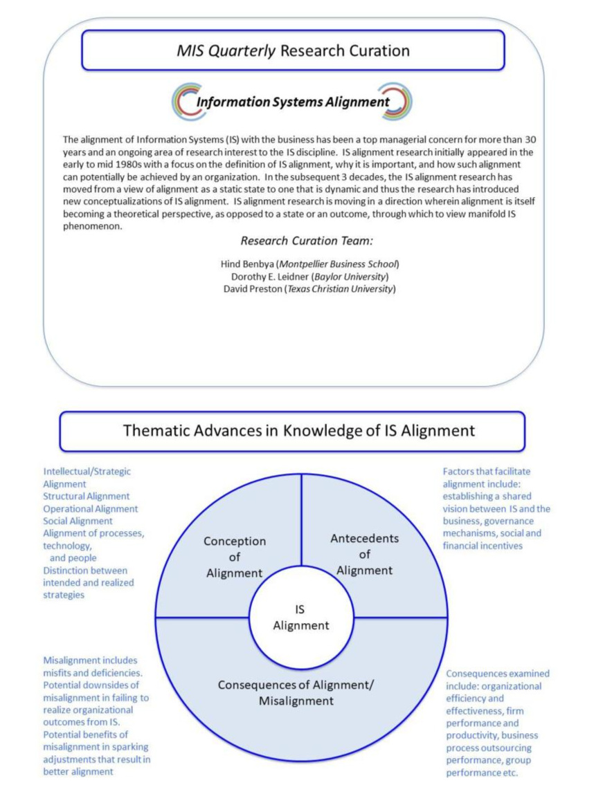 Information Systems Alignment — MIS Quarterly