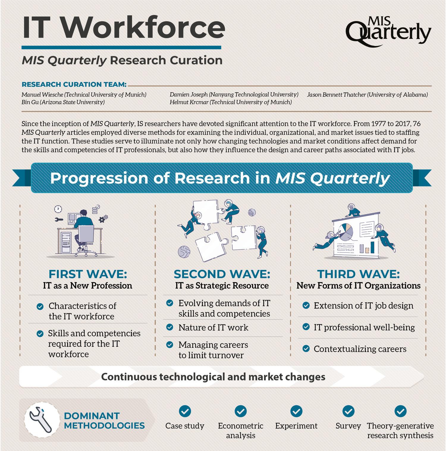IT Workforce — MIS Quarterly