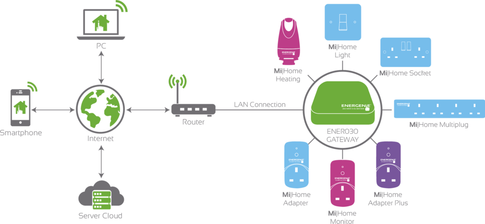 MiHome Connection Diagram.png