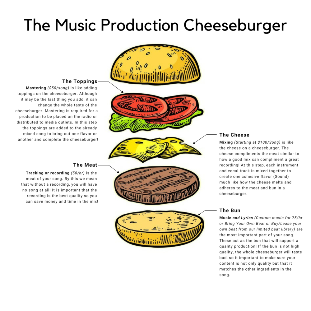 The Music Production Cheeseburger.png