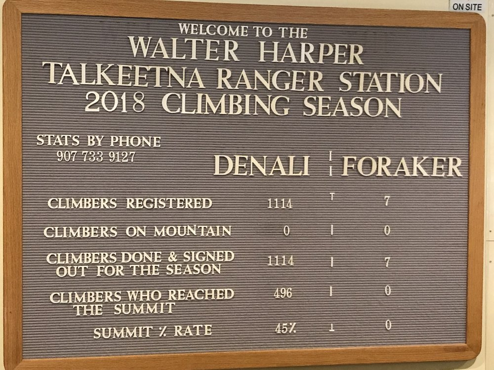 The season for climbing Denali ends July 1. After that, it's too dangerous for glacier climbing. Less than half of the experienced climbers who tried this year made it to the summit.