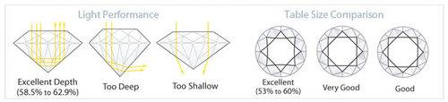 Diamond Cuts Chart