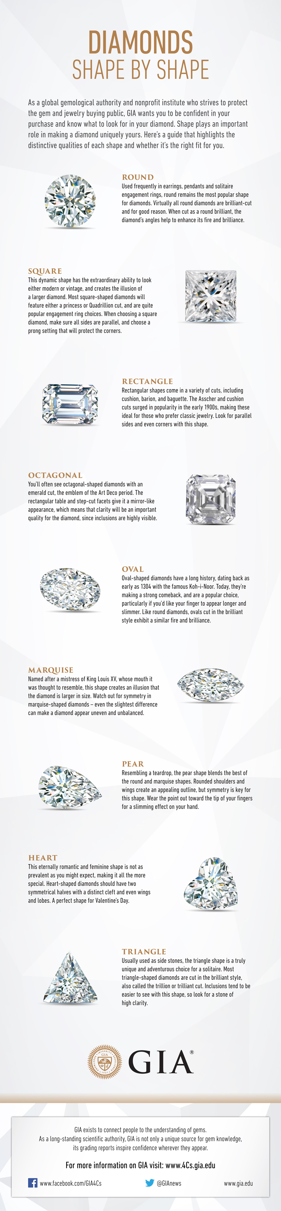 Courtesy of GIA    https://4cs.gia.edu/en-us/blog/about-diamond-shape/