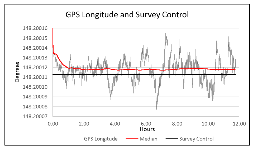 GPS Long and Survey.png