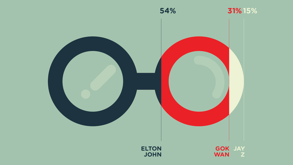 IDKT-about-Elton-John---Young-Illustration-&-Animation-Studio-Manchester-2D,-MOTION-GRAPHICS,-INFOGRAPHICS,elton,specsavers,-glasses,-gok-wan,-jay-z,,-graph,-shares.jpg
