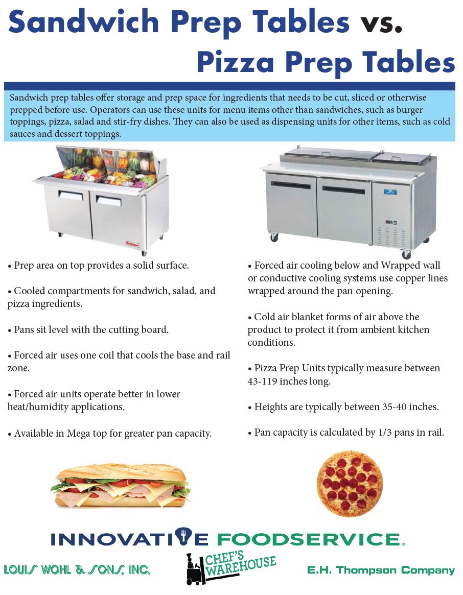 Sandwich Prep vs. Pizza Prep