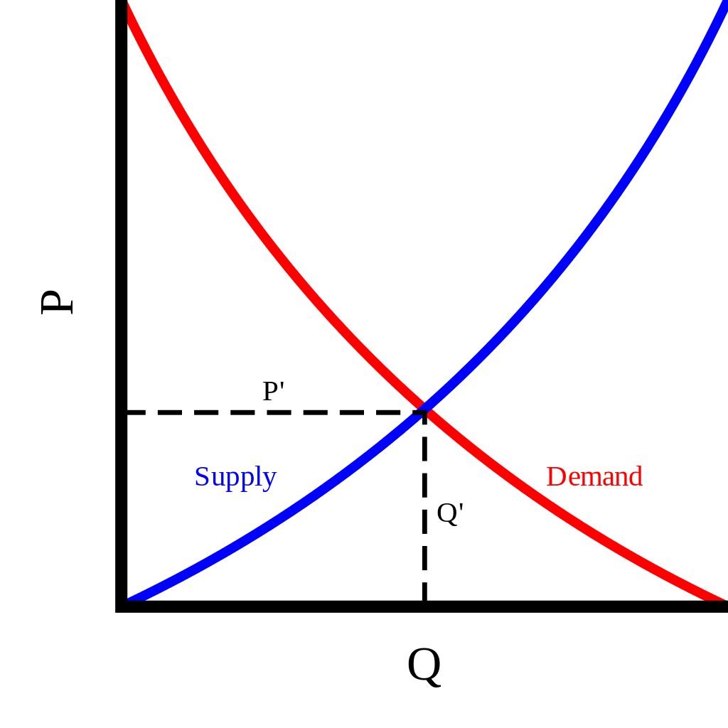 supply_and_demand_curves-svg