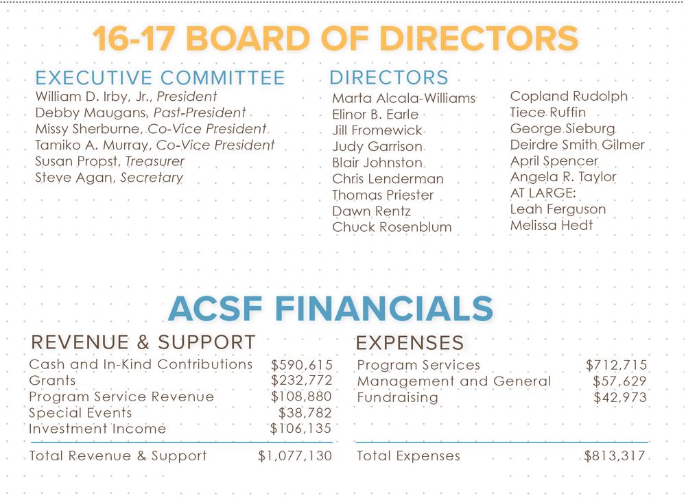 Annual Report Finacials.png