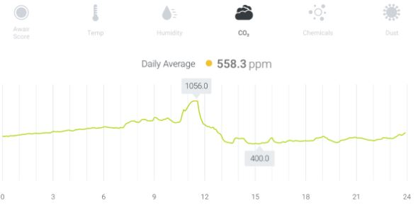 Figure 2. Data acquired from an indoor air quality sensor.