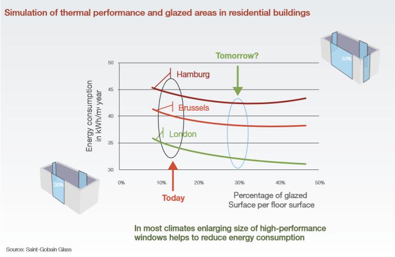 Figure 1 Energy consumption vs. ratio of glazed surface per floor surface area
