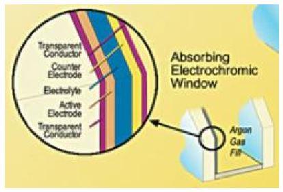 Figure 3 Schematic of an electrochromic window  [4]