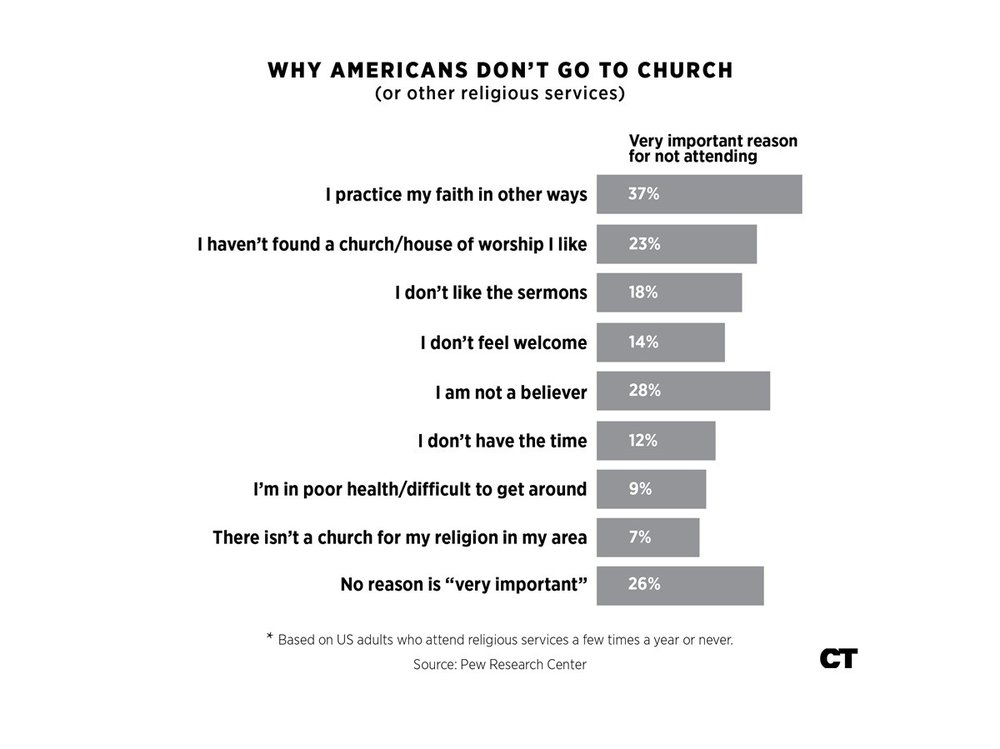 Why Americans Don't Go To Church.jpg
