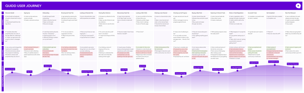 Quidd User Journey - FullMap.png