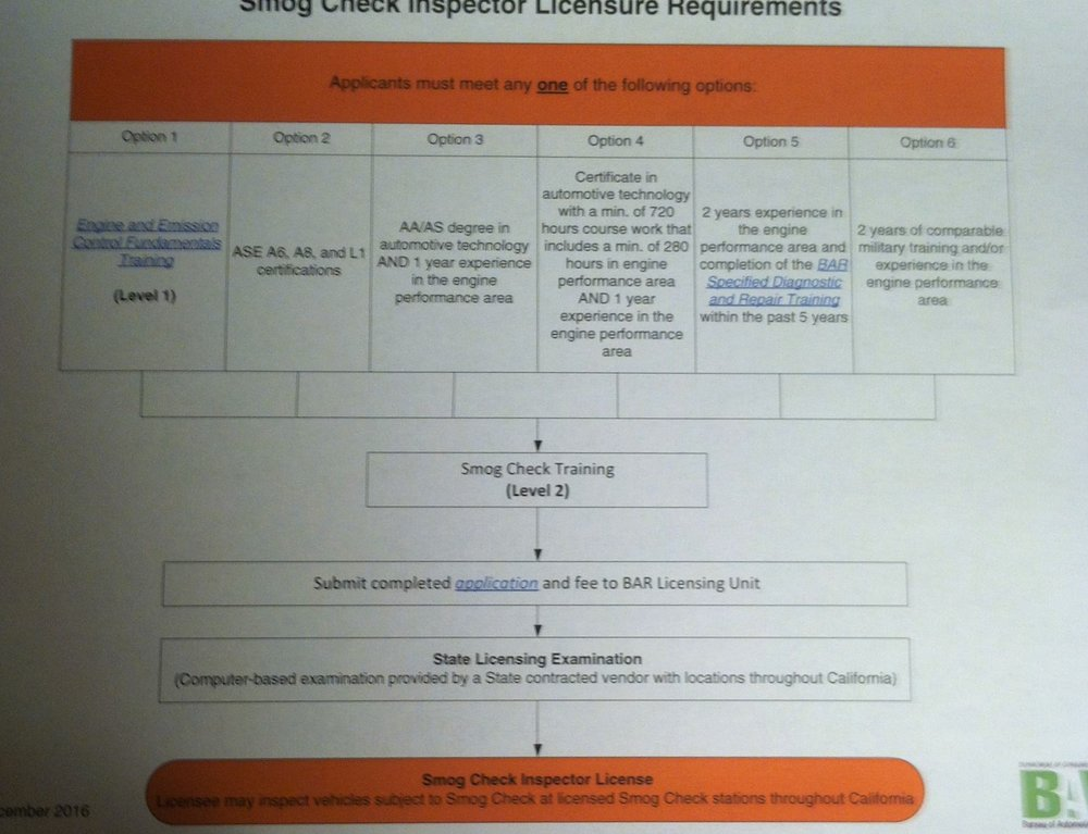 Smog Automotive Technician Licensing Requirements