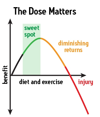 Minimal Effective Dose = Finding the sweet spot.