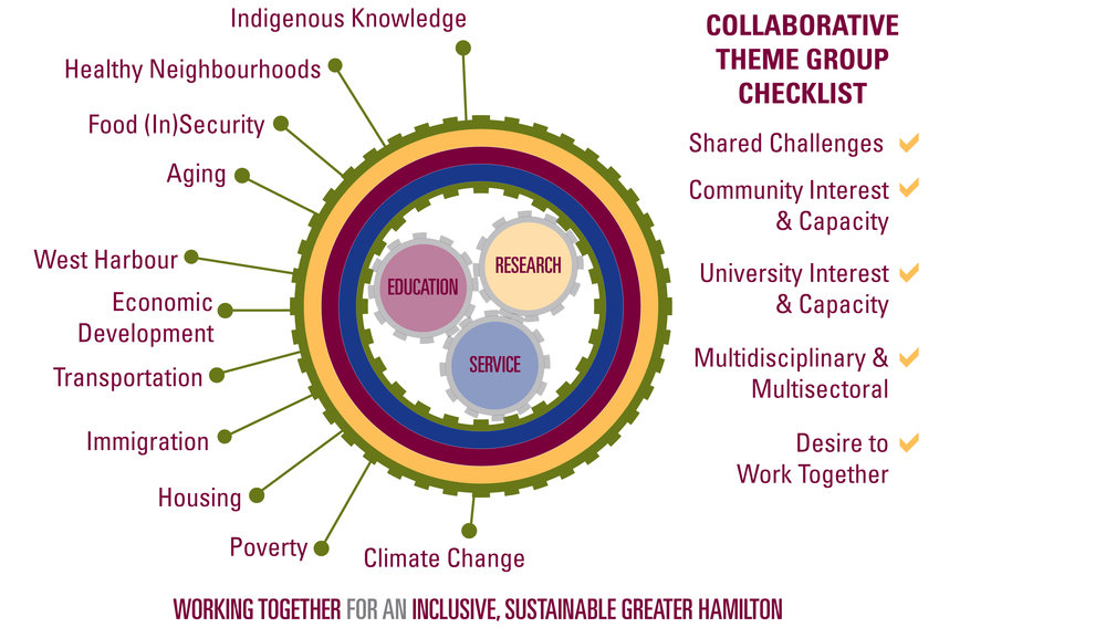 At the June 10, 2016 launch of McMaster's new community engagement strategy, participants were provided examples of possible themes and given a checklist to consider when developing ideas.