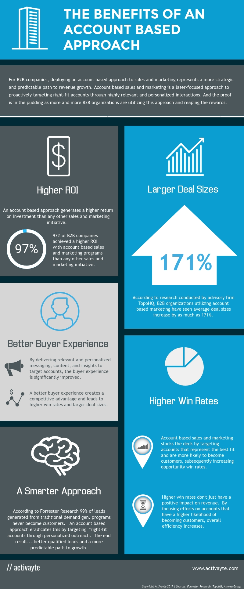 account_based_sales_marketing_infographic