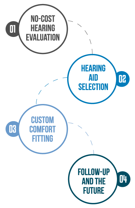 Path To Better Hearing Graphic