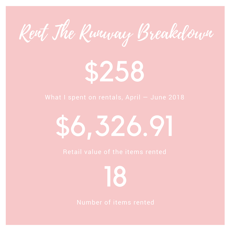 Rent The Runway Breakdown.png