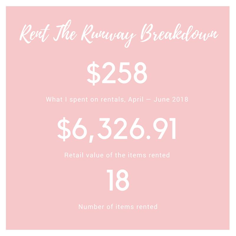 Rent The Runway Breakdown.png