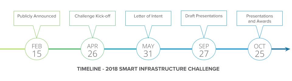 TIMELINE 2018 Smart Infrastructure Challenge.png