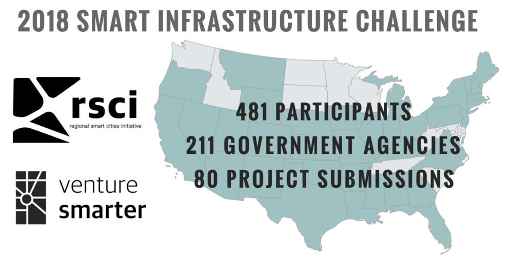 Governments, universities, businesses, and organizations have launched extensive public-private-partnership efforts to pursue the 2018 Smart Infrastructure Challenge.  More details coming soon.