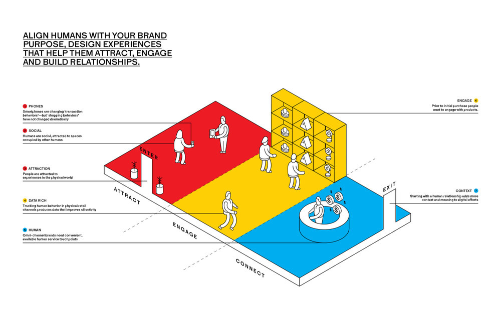 IMAGE: The different stages of a impactful brand experience that a consumer ideally goes through.