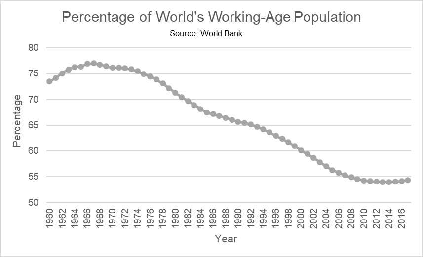 Line graph showing the percentage of the World's working-age population from 1960 to 2016.