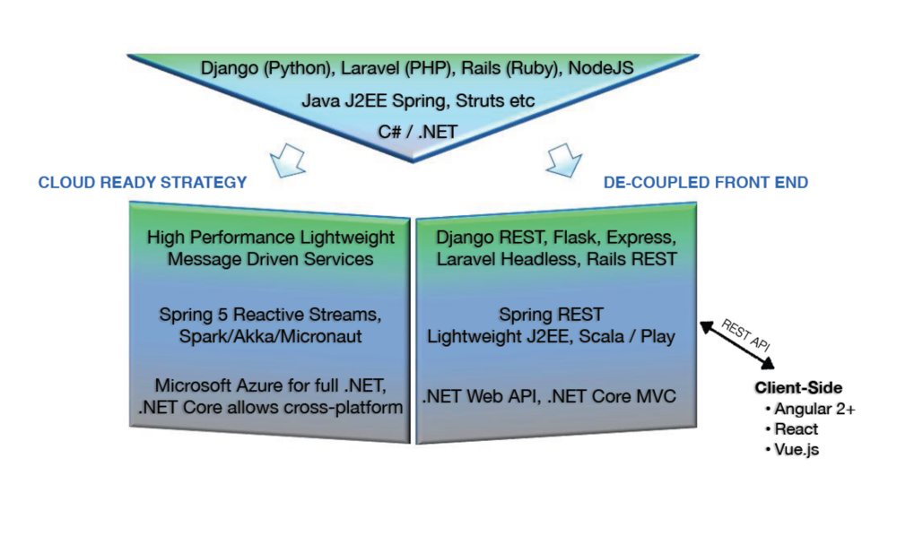 EQengineered_Application Modernization_Technology Architecture.png