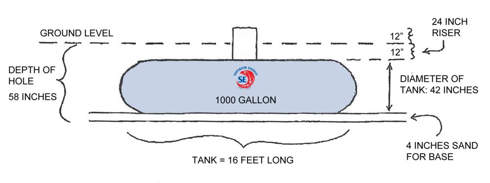 Tank on Underground Oil Storage Tank Diagram