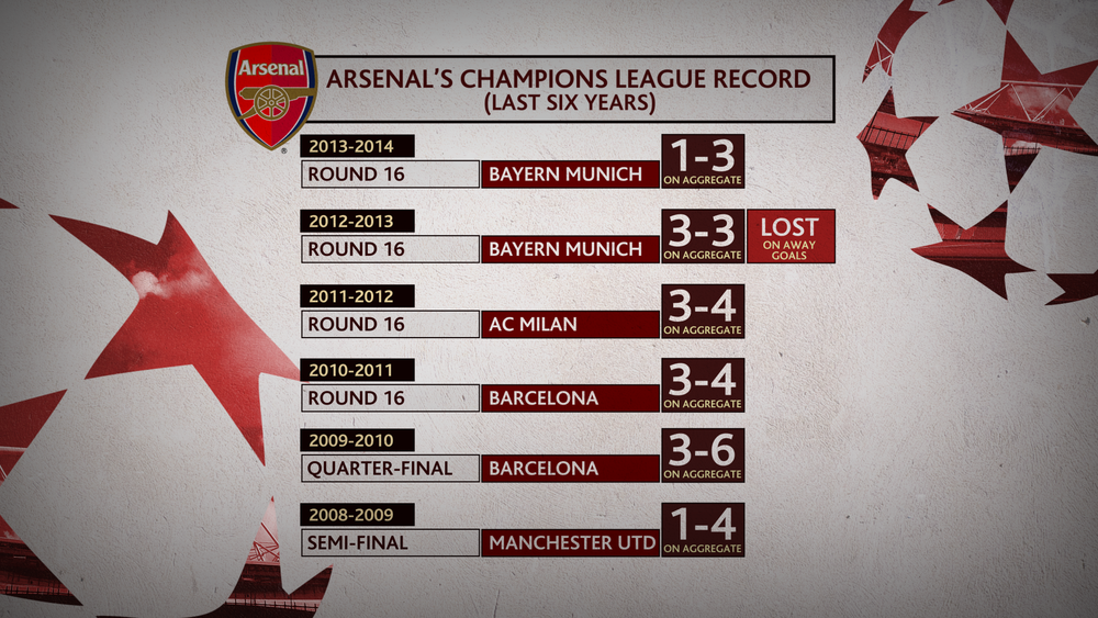 PLN Arsenal CL Record Last 6 Years 1800 v2.png