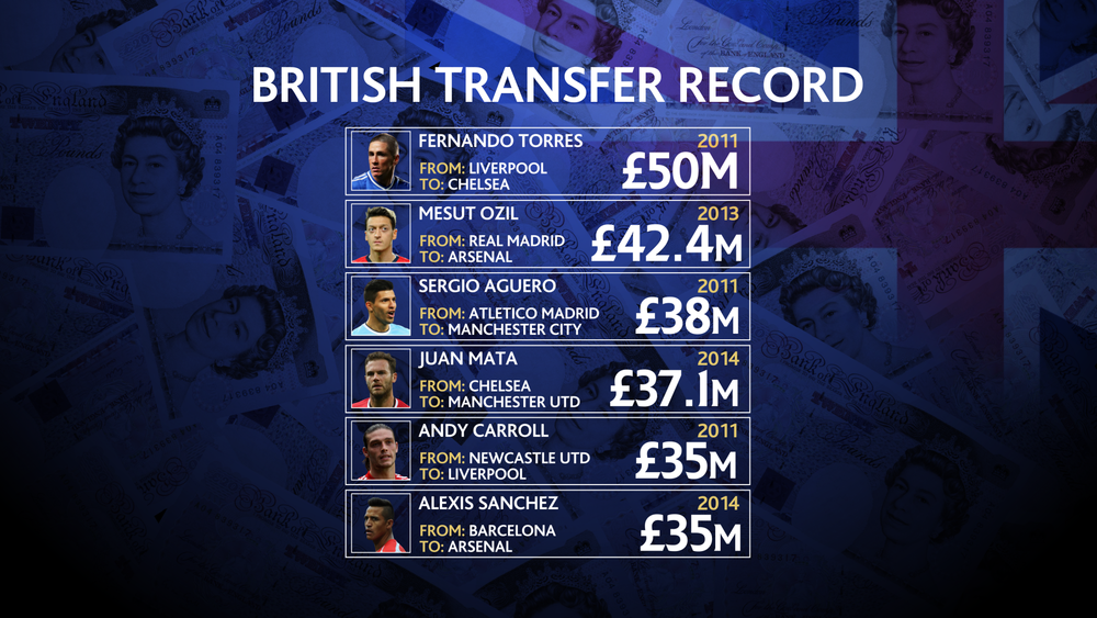 PLN British Transfer Record 1200.png