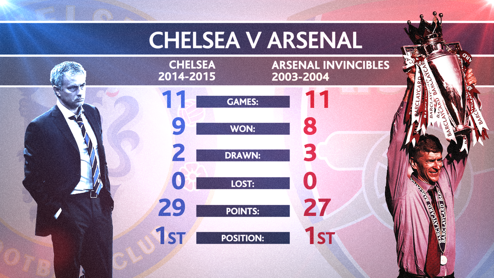 PLN Chelsea v Arsenal Team Comparison 1200.png