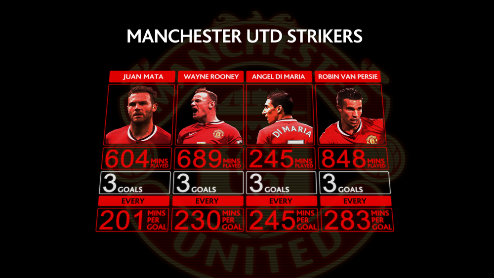 PLN Man Utd Goals Per Playing Time Ratio 1800.png