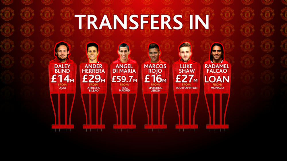 PLN Man Utd Transfers Ins and Outs 1800.png