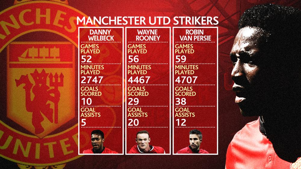 PLN Man Utd Strikers Stats - Danny Welbeck 1800.png