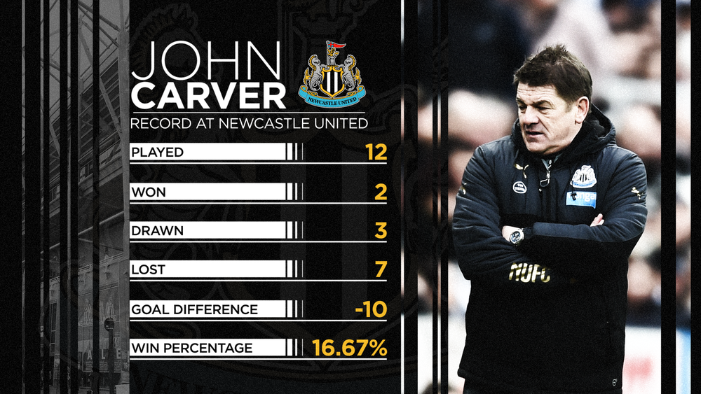 PLN Newcastle John Carver Record 1800.png